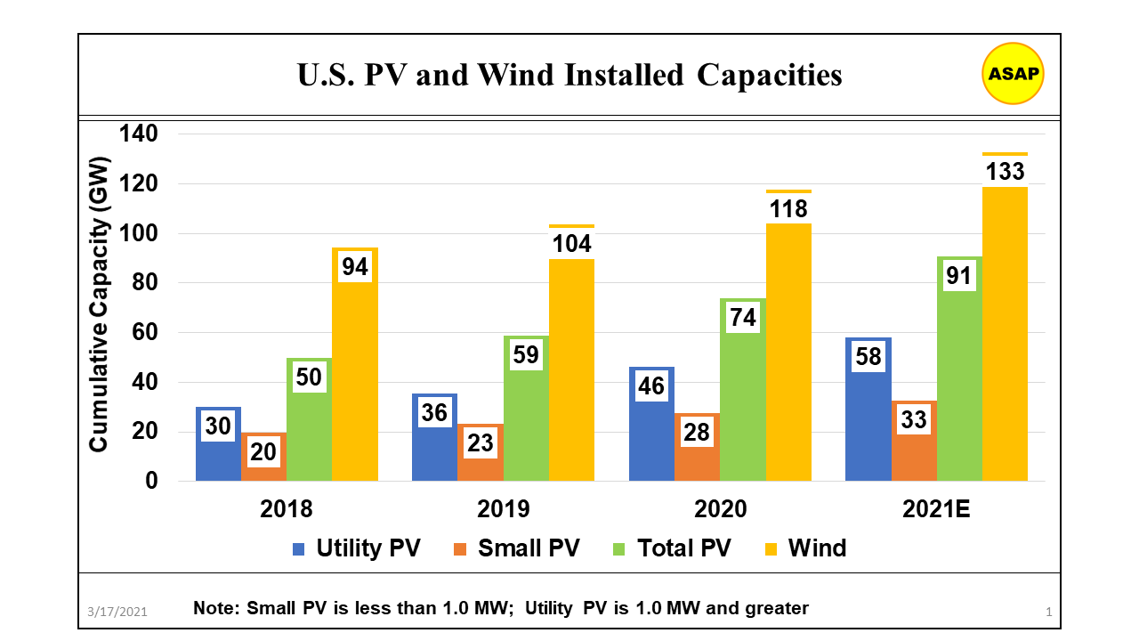 Graph of U.S. Solar/Wind installed capacity, 2018-2021