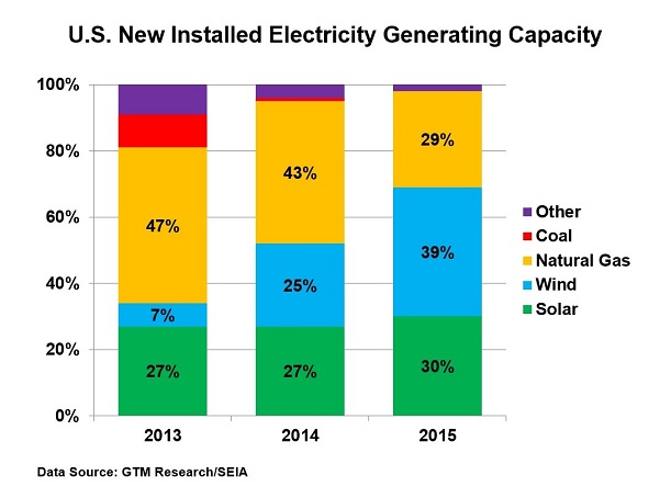 Graph of Fuel Type for U.S. New Electricity Generating Capacity, 2012-2014
